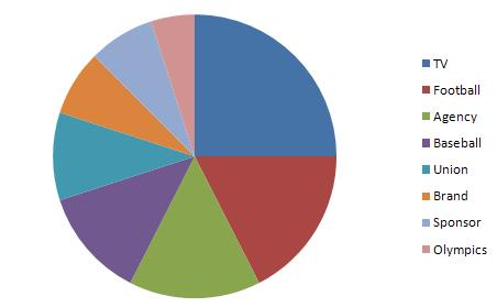 Influence pie chart