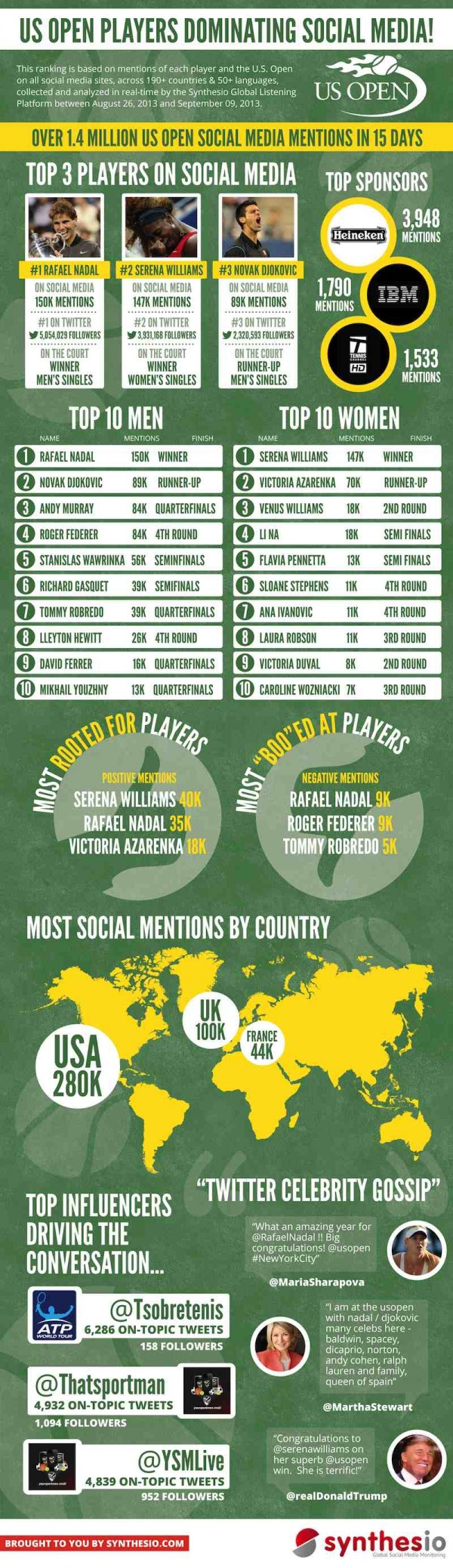 US-OPEN-INFOGRAPHIC-alltwitter