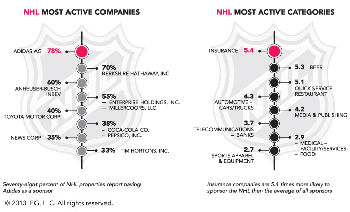 IEG-Active-NHL