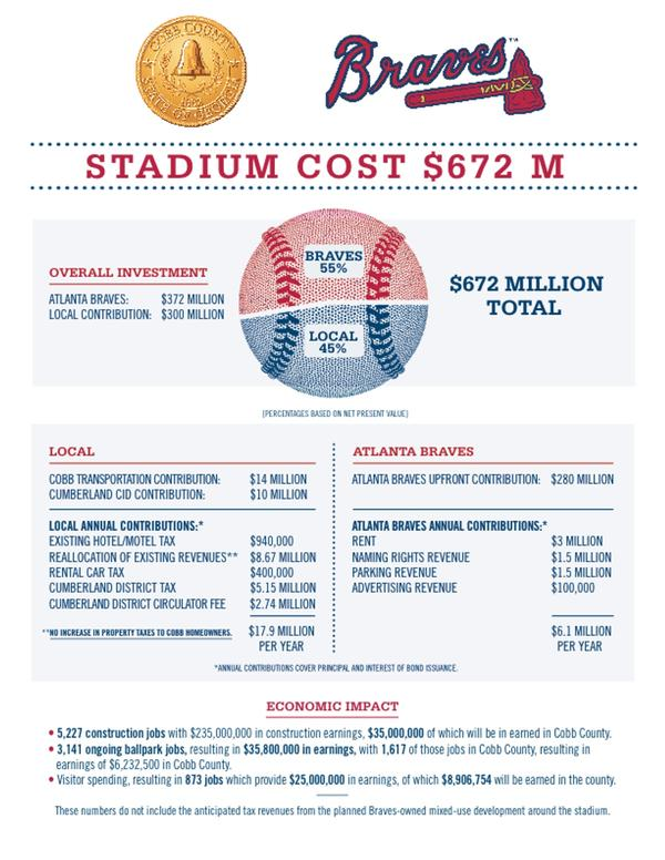 braves-stadium-financing