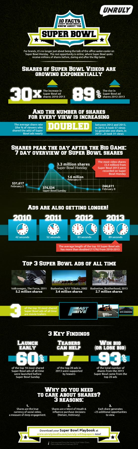 Unruly Super Bowl 2014 infographic