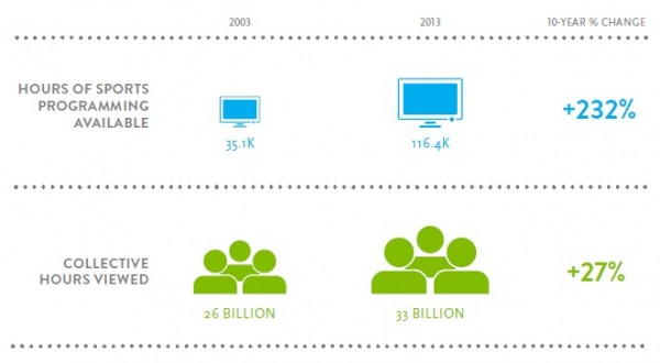 Nielsen-2003to2013-Change