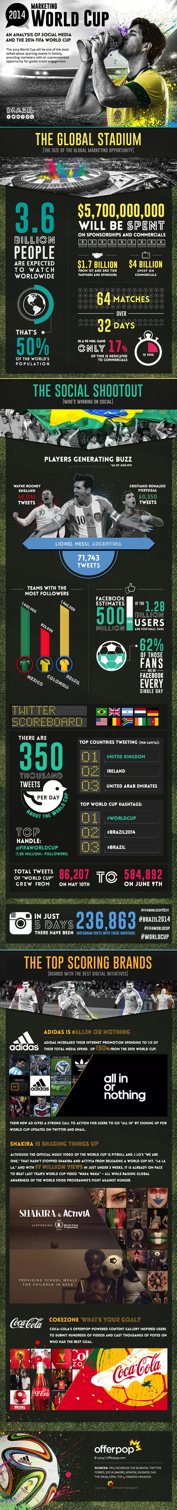 World-cup-infographic-offerpop
