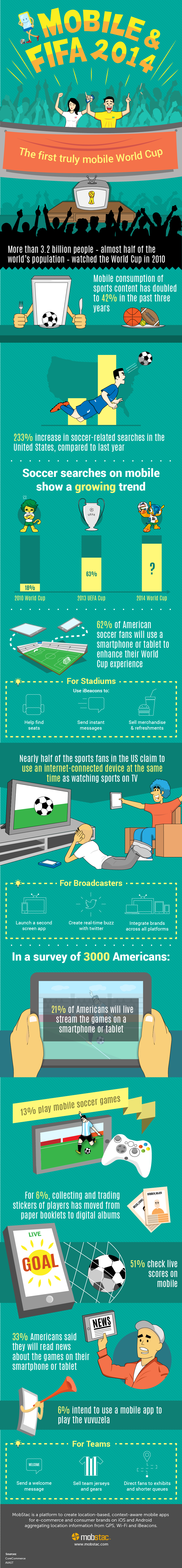 Mobile-and-FIFA-Mobstac-Infographic5