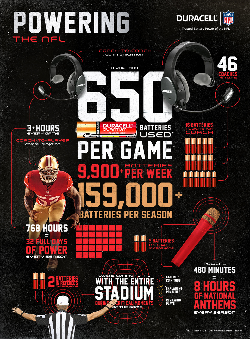 Infographic Friday: Duracell Powering the NFL