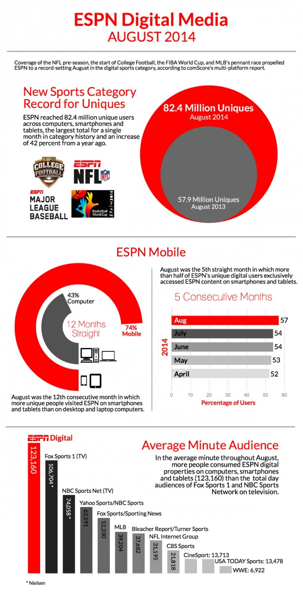 ESPN-Digital-Usage-Report