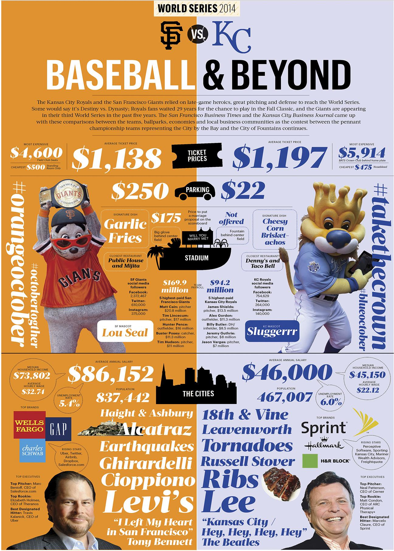 worldseriesinfographic-bizjournals