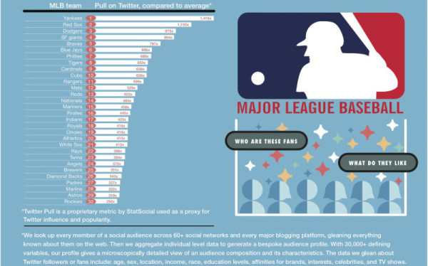 MLB_Ranking-fan-influence-on-twitter-800x499