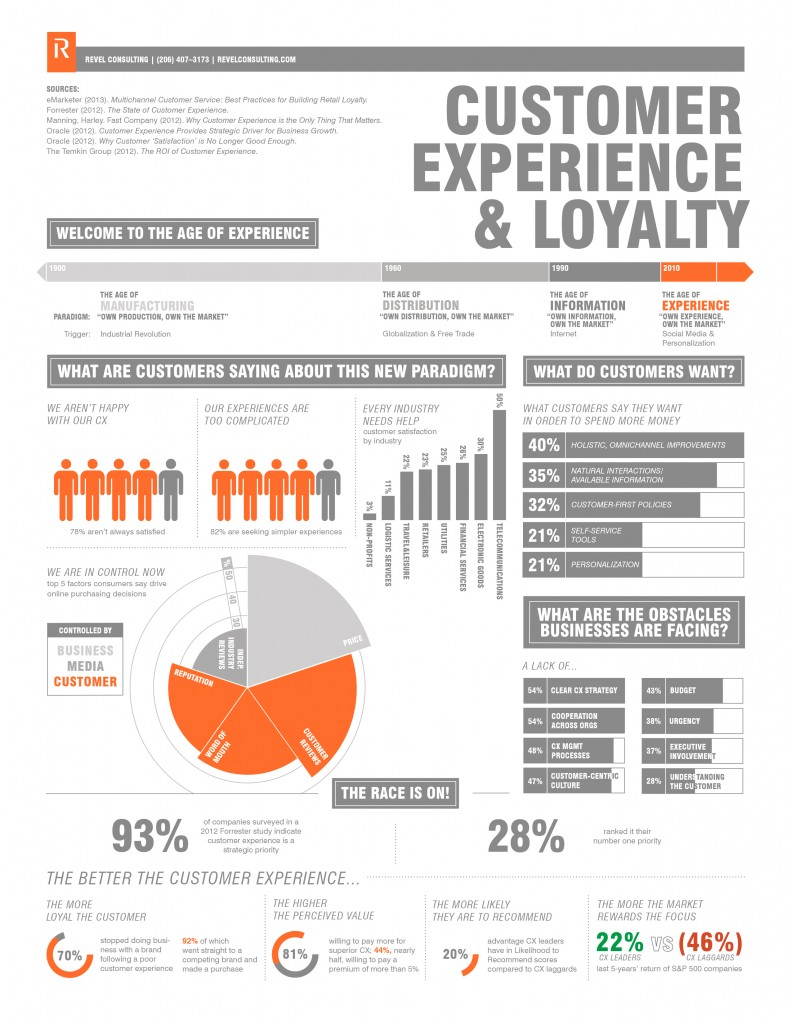 Customer-Experience-and-Loyalty-Infographic