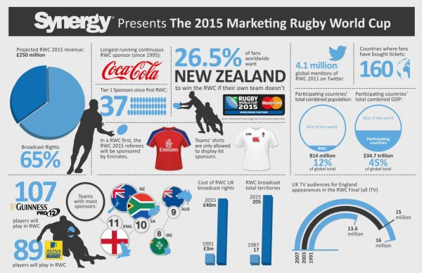 Rugby World Cup Marketing
