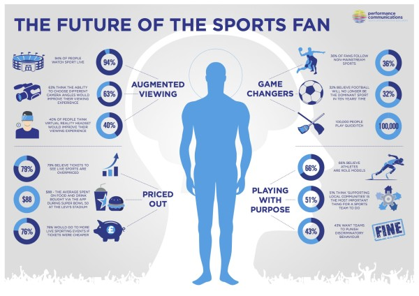 The-Future-of-the-Fan-Infographic-2016